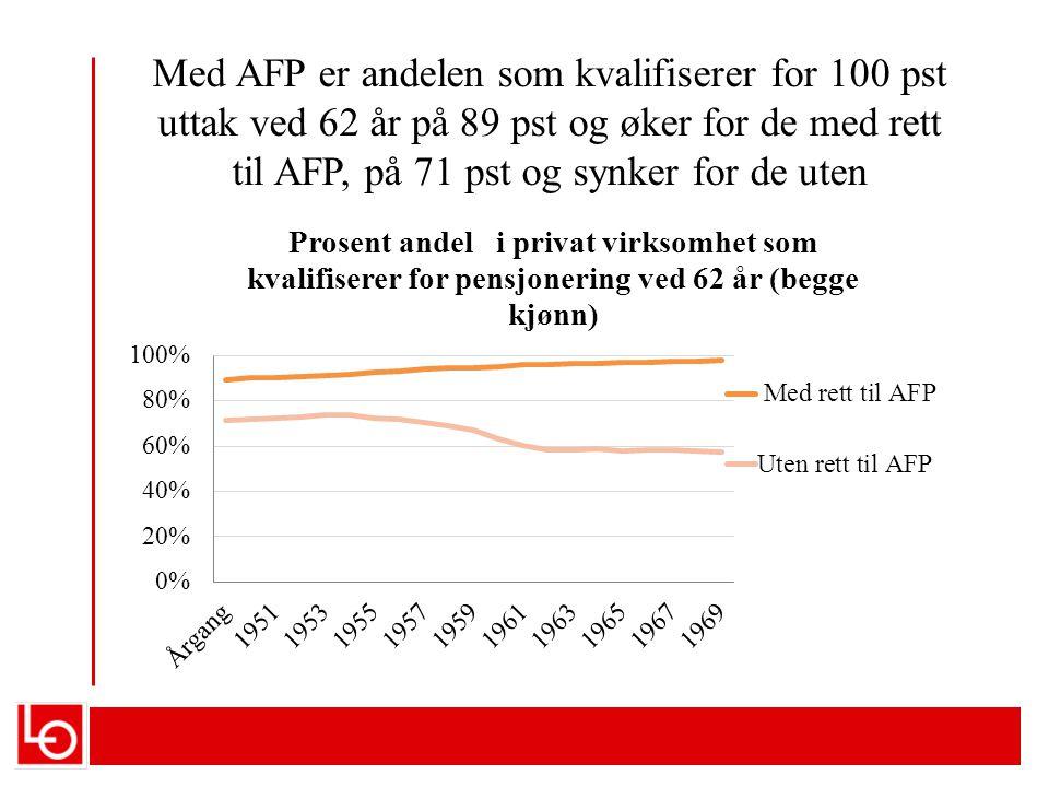 Med AFP er andelen som kvalifiserer for 100 pst uttak ved 62 år på 89 pst og øker for de med rett til AFP, på 71 pst og synker for de uten