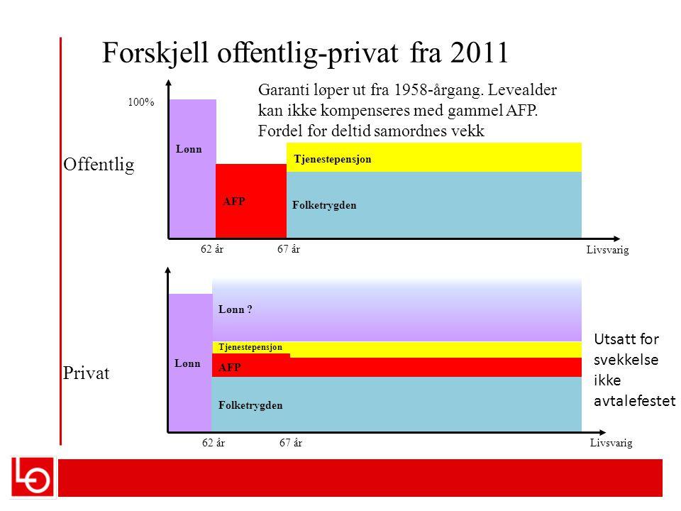 Forskjell offentlig-privat fra 2011 Tjenestepensjon Folketrygden AFP 62 år67 år Livsvarig 100% Lønn Offentlig Tjenestepensjon Privat Lønn .