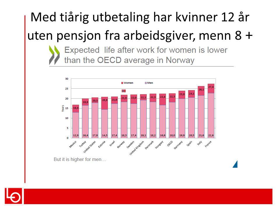 Med tiårig utbetaling har kvinner 12 år uten pensjon fra arbeidsgiver, menn 8 +