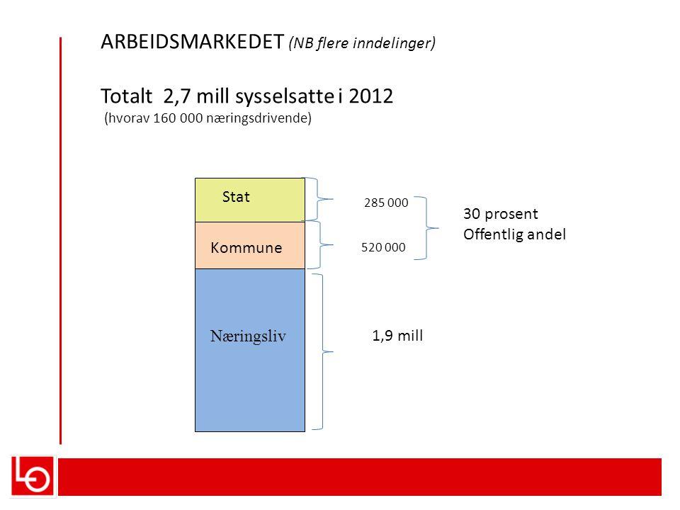 ARBEIDSMARKEDET (NB flere inndelinger) Totalt 2,7 mill sysselsatte i 2012 (hvorav 160 000 næringsdrivende) 1,9 mill 520 000 285 000 Stat Kommune 30 prosent Offentlig andel