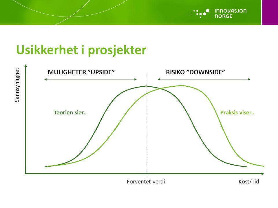 Usikkerhet i prosjekter Sannsynlighet Kost/Tid Forventet verdi RISIKO DOWNSIDE MULIGHETER UPSIDE Teorien sier..