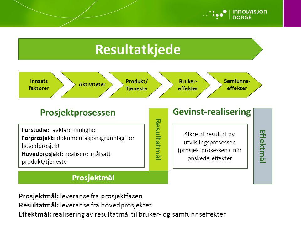 Aktiviteter Produkt/ Tjeneste Bruker- effekter Samfunns- effekter Resultatkjede Innsats faktorer Prosjektprosessen Forstudie: avklare mulighet Forprosjekt: dokumentasjonsgrunnlag for hovedprosjekt Hovedprosjekt: realisere målsatt produkt/tjeneste Resultatmål Prosjektmål: leveranse fra prosjektfasen Resultatmål: leveranse fra hovedprosjektet Effektmål: realisering av resultatmål til bruker- og samfunnseffekter Sikre at resultat av utviklingsprosessen (prosjektprosessen) når ønskede effekter Effektmål Gevinst-realisering Prosjektmål