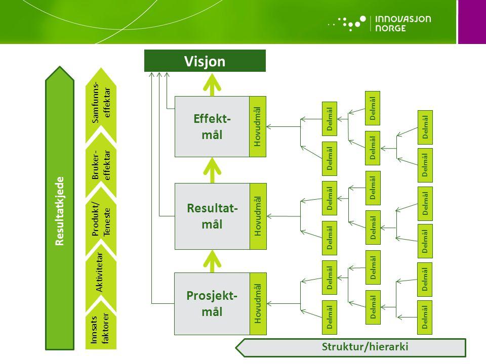 Visjon Hovudmål Effekt- mål Hovudmål Resultat- mål Hovudmål Prosjekt- mål Innsats faktorer Aktivitetar Produkt/ Teneste Bruker- effektar Samfunns- effektar Struktur/hierarki Delmål Resultatkjede Delmål