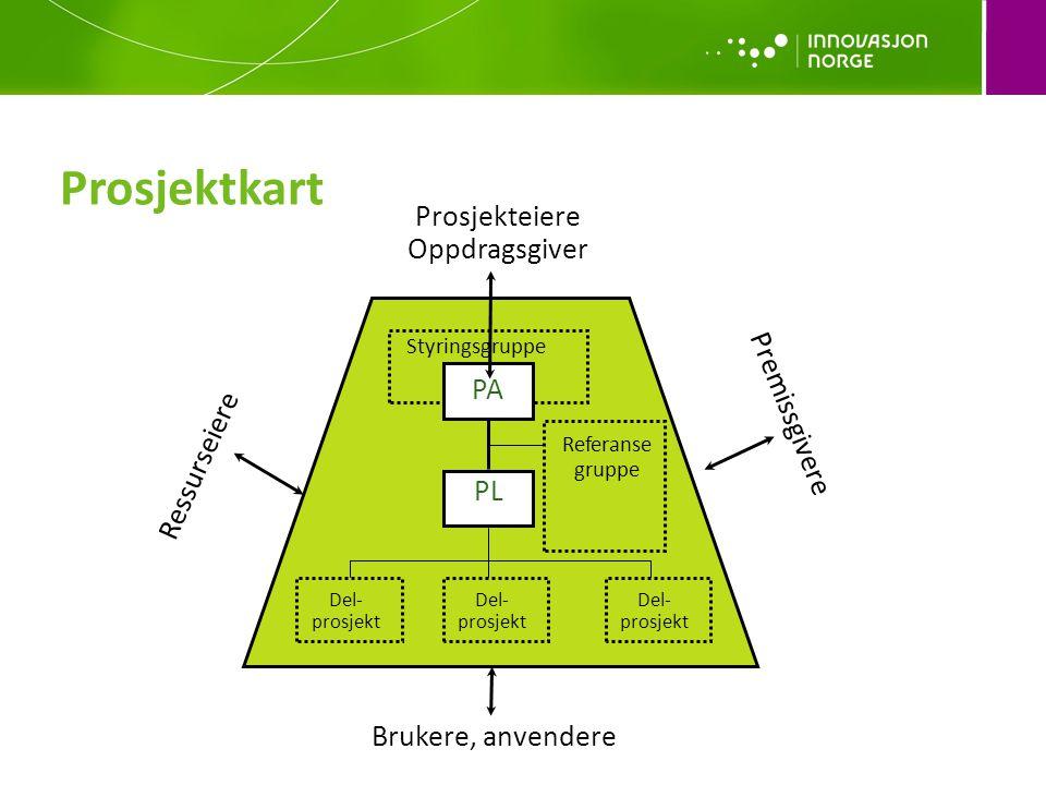 Prosjektkart PA PL Styringsgruppe Referanse gruppe Prosjekteiere Oppdragsgiver Ressurseiere Premissgivere Brukere, anvendere Del- prosjekt