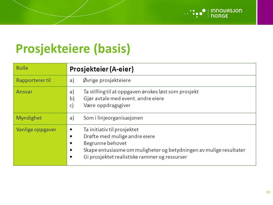 Prosjekteiere (basis) Rolle Prosjekteier (A-eier) Rapporterer tila) Øvrige prosjekteiere Ansvara)Ta stilling til at oppgaven ønskes løst som prosjekt b)Gjør avtale med event.