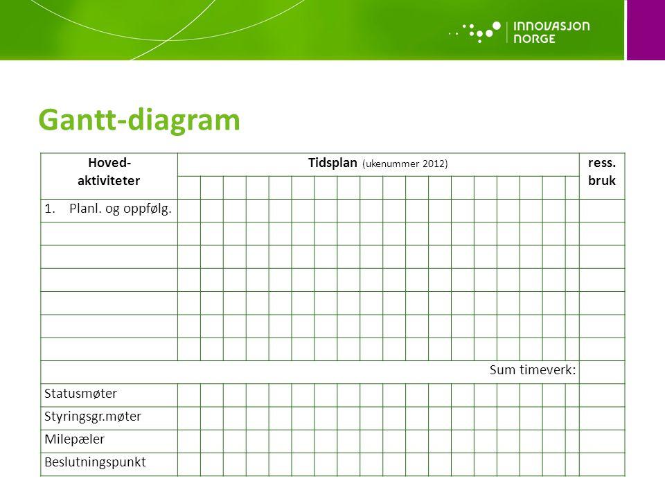 Gantt-diagram Hoved- aktiviteter Tidsplan (ukenummer 2012) ress.