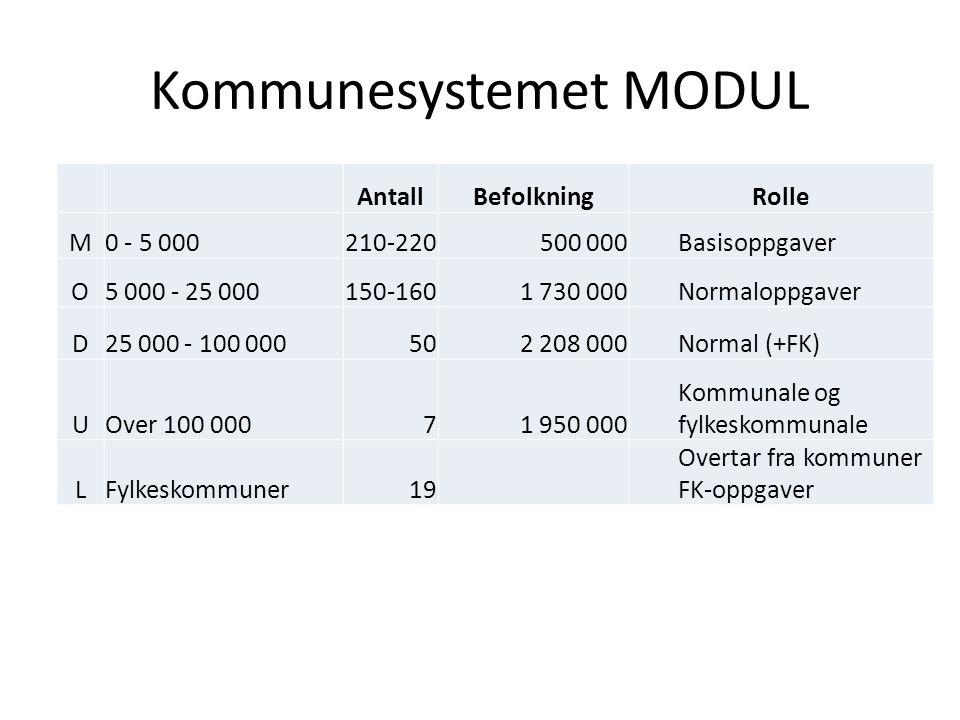Kommunesystemet MODUL AntallBefolkningRolle M0 - 5 000210-220500 000Basisoppgaver O5 000 - 25 000150-1601 730 000Normaloppgaver D25 000 - 100 000502 2