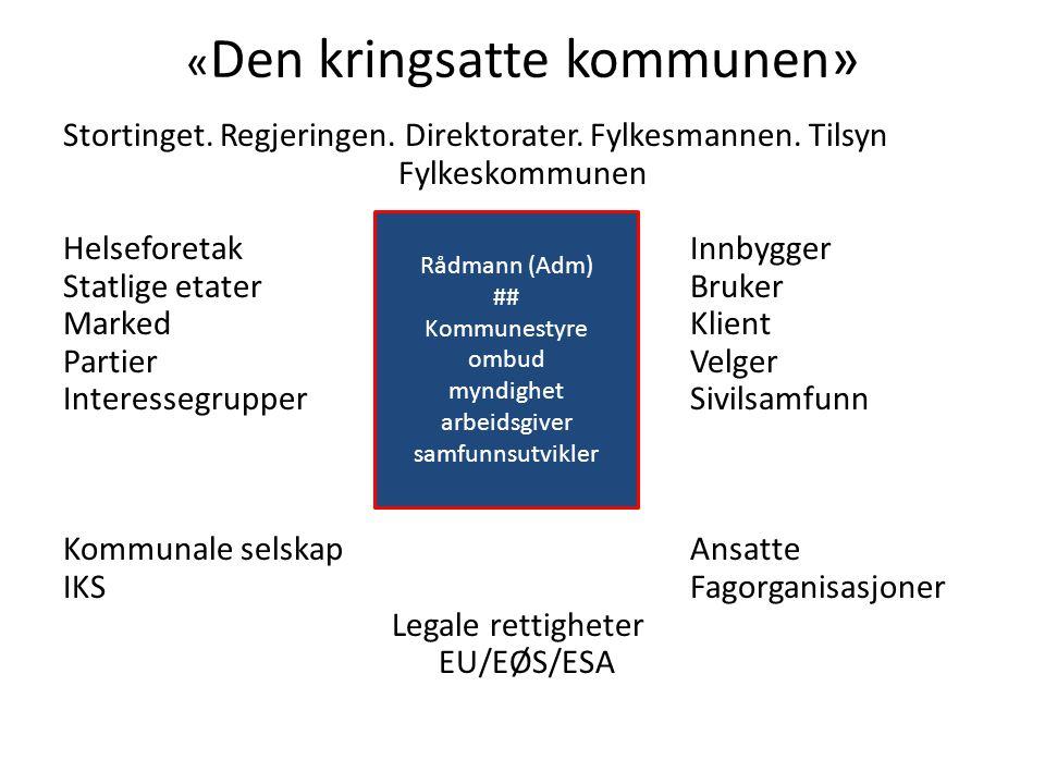 « Den kringsatte kommunen» Stortinget. Regjeringen. Direktorater. Fylkesmannen. Tilsyn Fylkeskommunen HelseforetakRÅDMANN (ADM)Innbygger Statlige etat