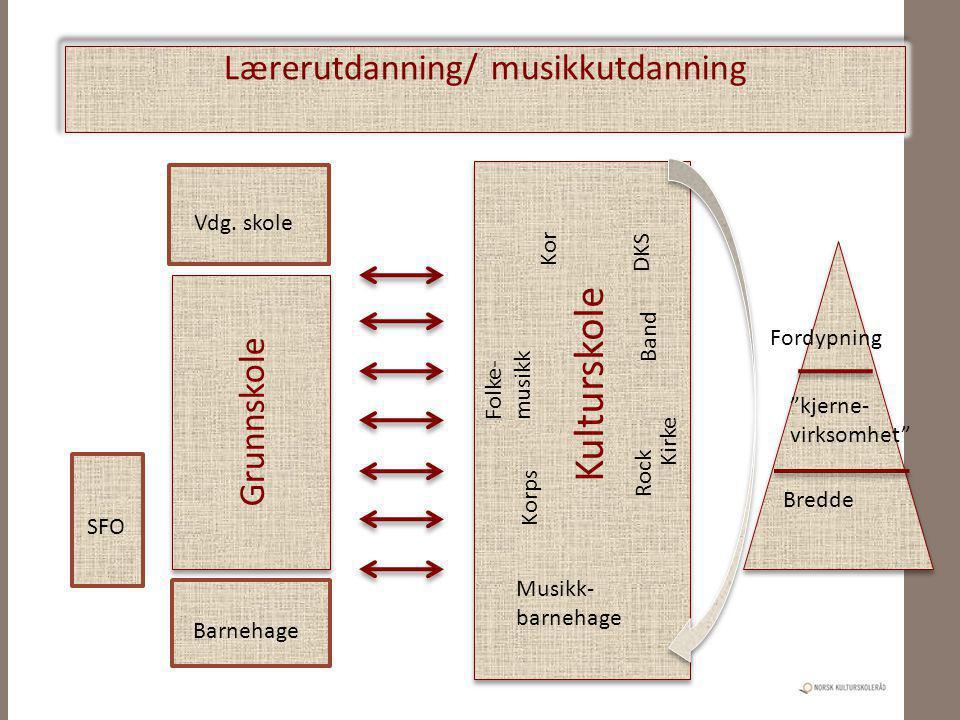 """Grunnskole Vdg. skole Barnehage Kulturskole Kor Musikk- barnehage Kirke Korps Band Rock Folke- musikk DKS SFO Fordypning """"kjerne- virksomhet"""" Bredde L"""