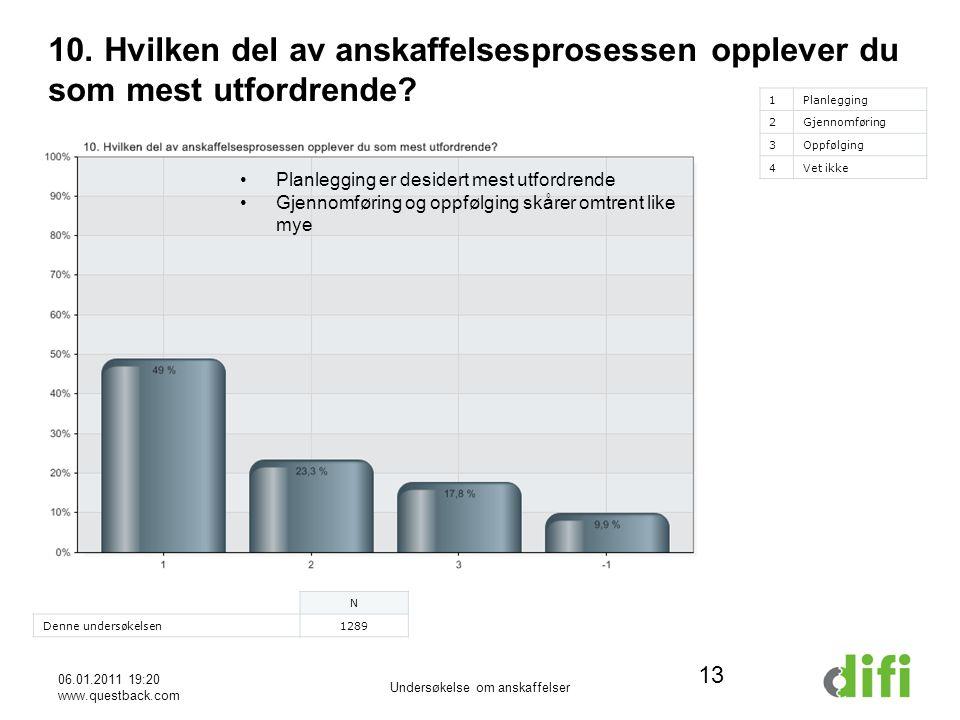 06.01.2011 19:20 www.questback.com Undersøkelse om anskaffelser 13 10.