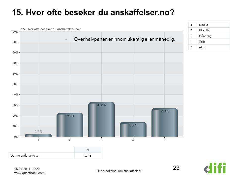 06.01.2011 19:20 www.questback.com Undersøkelse om anskaffelser 23 15.