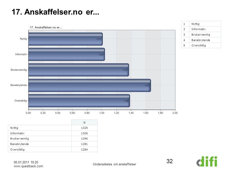 06.01.2011 19:20 www.questback.com Undersøkelse om anskaffelser 32 17.