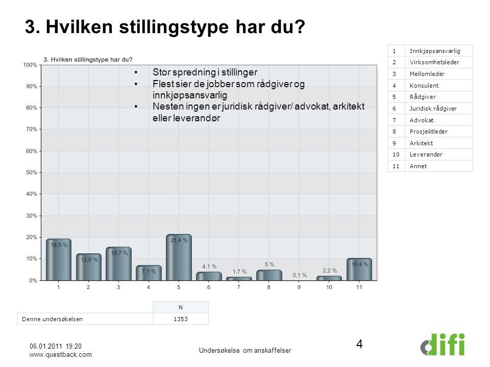 06.01.2011 19:20 www.questback.com Undersøkelse om anskaffelser 4 3.