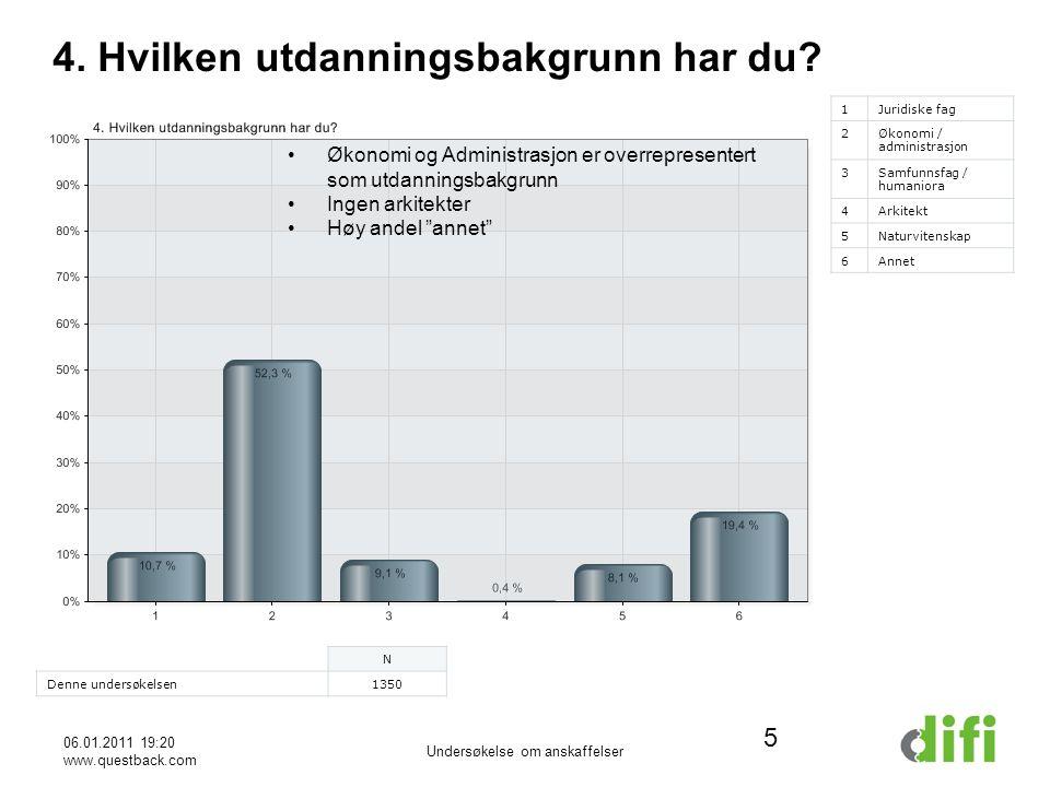 06.01.2011 19:20 www.questback.com Undersøkelse om anskaffelser 6 5.