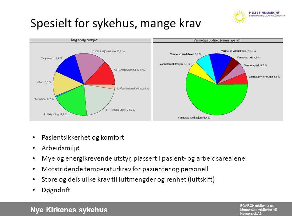 Nye Kirkenes sykehus BOARCH arkitekter as Momentum Arkitekter AS Norconsult AS Spesielt for sykehus, mange krav 32 • Pasientsikkerhet og komfort • Arb