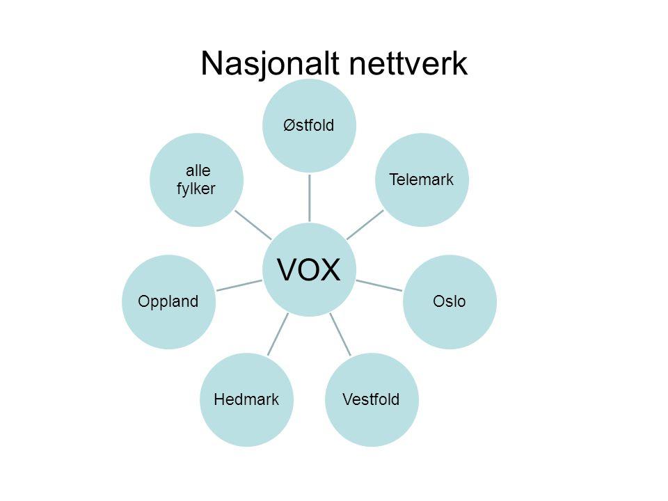 Nasjonalt nettverk VOX ØstfoldTelemarkOsloVestfoldHedmarkOppland alle fylker