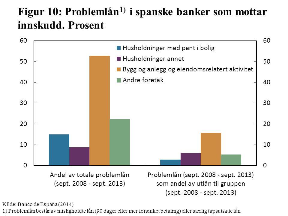 Figur 10: Problemlån 1) i spanske banker som mottar innskudd.