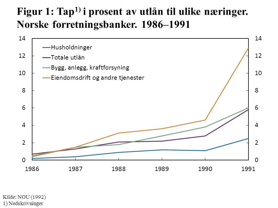 Figur 1: Tap 1) i prosent av utlån til ulike næringer.