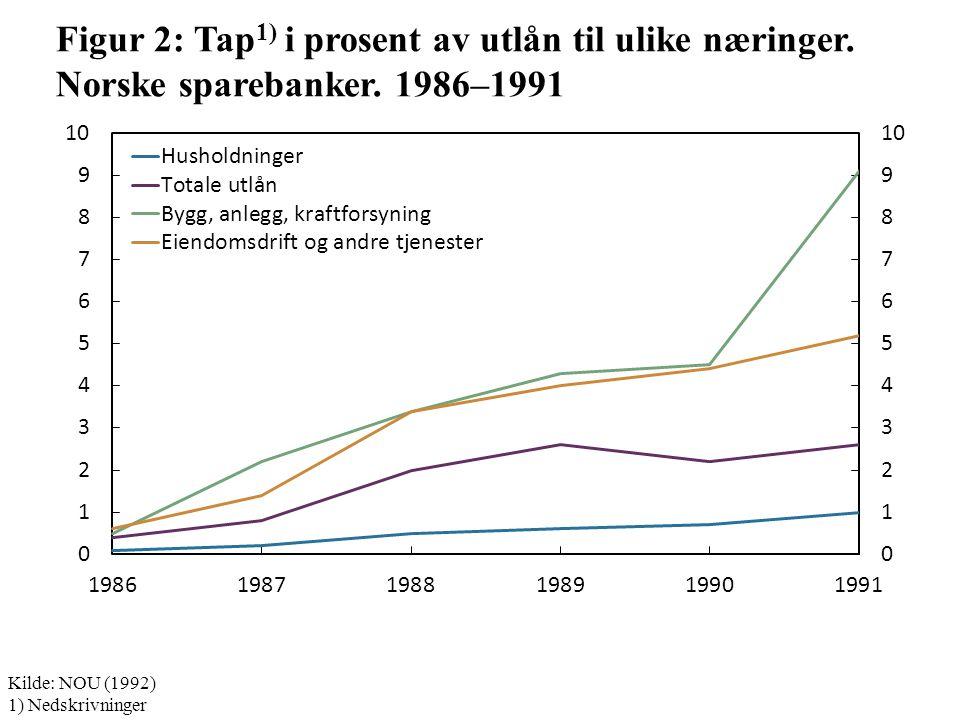 Figur 2: Tap 1) i prosent av utlån til ulike næringer.