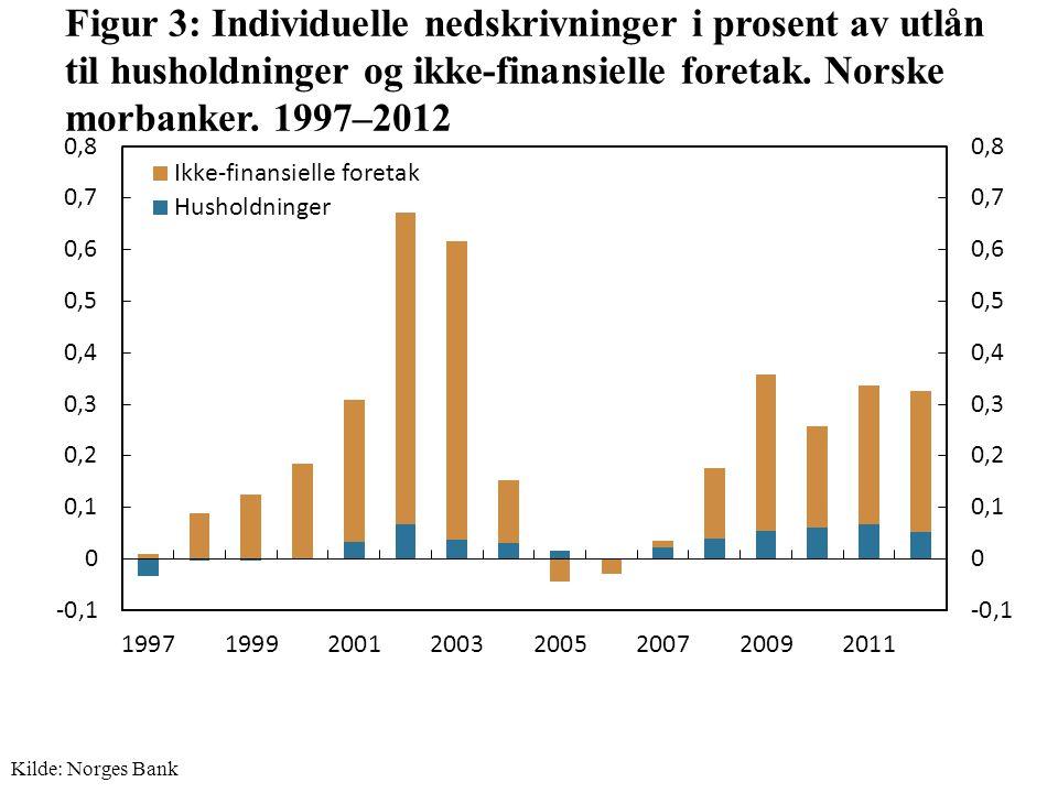 Figur 3: Individuelle nedskrivninger i prosent av utlån til husholdninger og ikke-finansielle foretak.