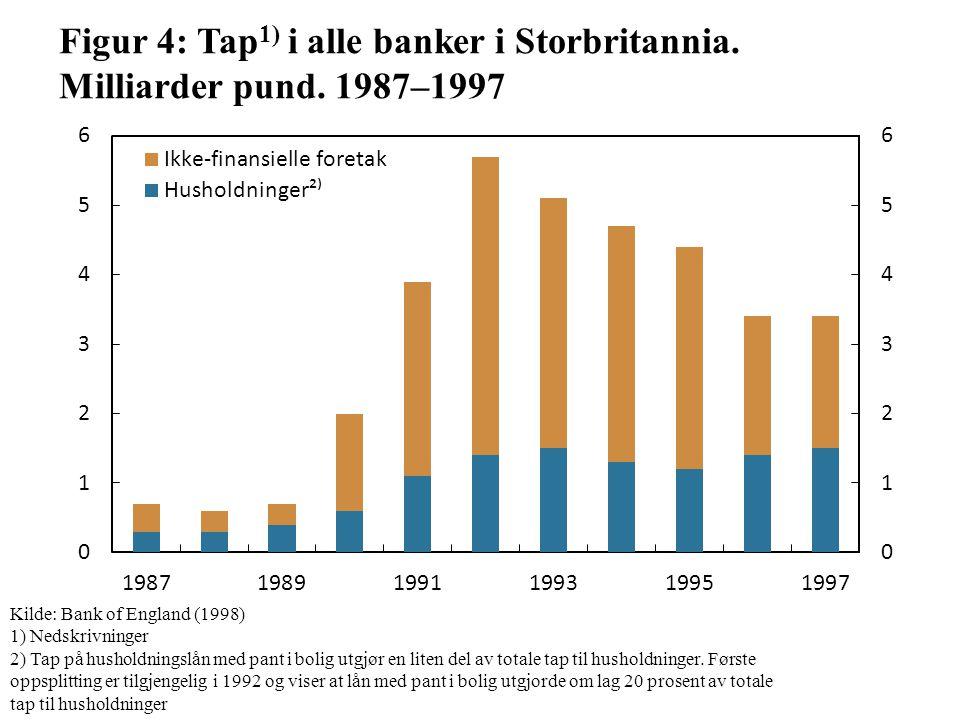 Figur 4: Tap 1) i alle banker i Storbritannia. Milliarder pund.
