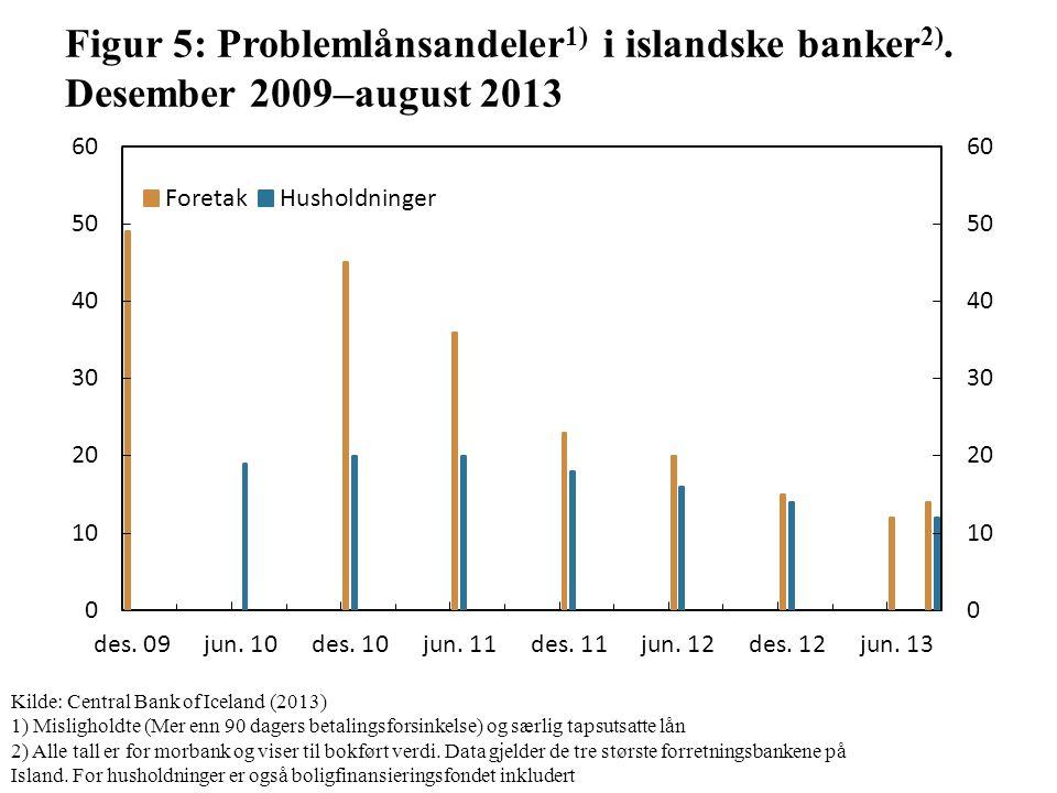 Figur 5: Problemlånsandeler 1) i islandske banker 2).