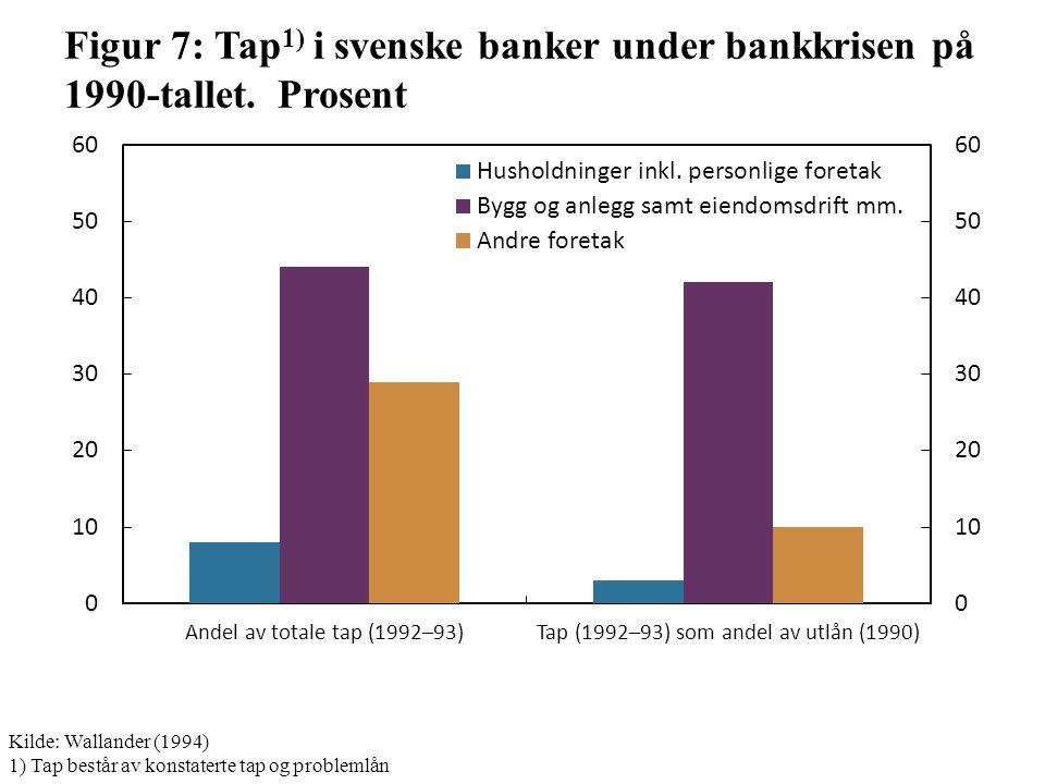Figur 7: Tap 1) i svenske banker under bankkrisen på 1990-tallet.