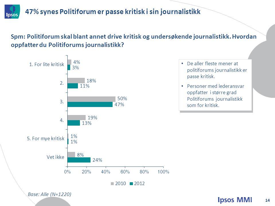47% synes Politiforum er passe kritisk i sin journalistikk 14 Spm: Politiforum skal blant annet drive kritisk og undersøkende journalistikk.