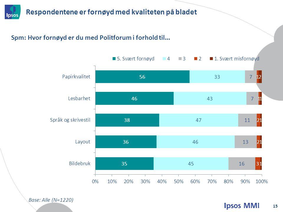 Respondentene er fornøyd med kvaliteten på bladet 15 Spm: Hvor fornøyd er du med Politforum i forhold til...