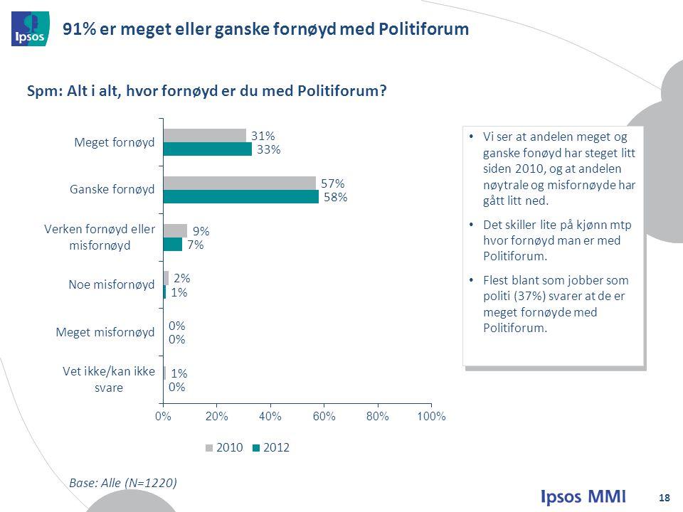 91% er meget eller ganske fornøyd med Politiforum 18 Spm: Alt i alt, hvor fornøyd er du med Politiforum.