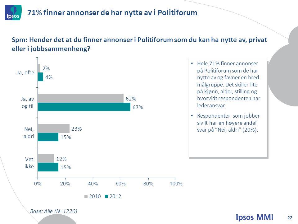 71% finner annonser de har nytte av i Politiforum 22 Spm: Hender det at du finner annonser i Politiforum som du kan ha nytte av, privat eller i jobbsammenheng.