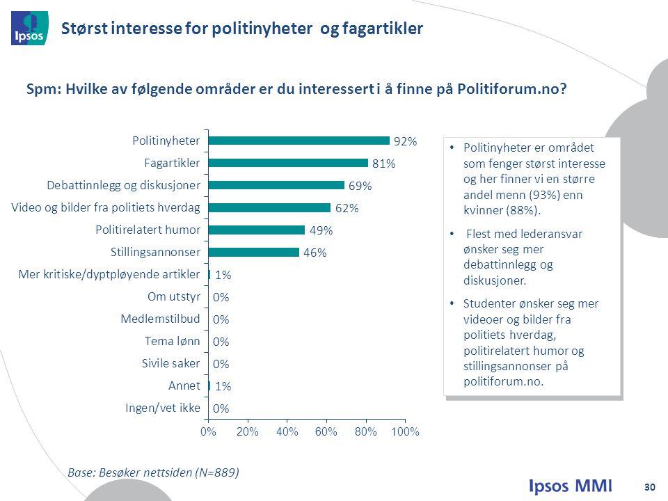 Størst interesse for politinyheter og fagartikler 30 Spm: Hvilke av følgende områder er du interessert i å finne på Politiforum.no.