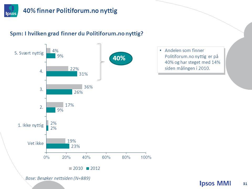 40% finner Politiforum.no nyttig 31 Spm: I hvilken grad finner du Politiforum.no nyttig.