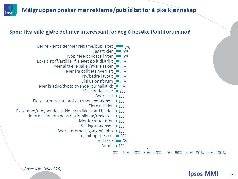 Målgruppen ønsker mer reklame/publisitet for å øke kjennskap 32 Spm: Hva ville gjøre det mer interessant for deg å besøke Politiforum.no.