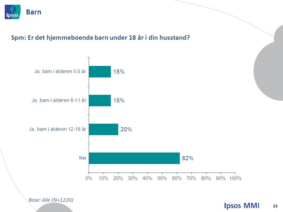 Barn 35 Spm: Er det hjemmeboende barn under 18 år i din husstand? Base: Alle (N=1220)