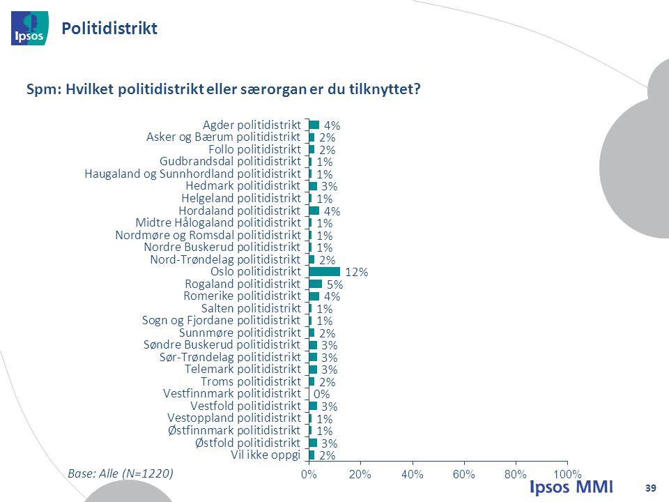 Politidistrikt 39 Spm: Hvilket politidistrikt eller særorgan er du tilknyttet? Base: Alle (N=1220)