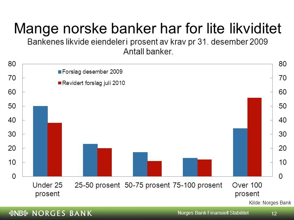 Kilde: Norges Bank Mange norske banker har for lite likviditet Bankenes likvide eiendeler i prosent av krav pr 31.
