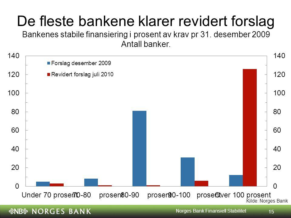 Kilde: Norges Bank De fleste bankene klarer revidert forslag Bankenes stabile finansiering i prosent av krav pr 31.