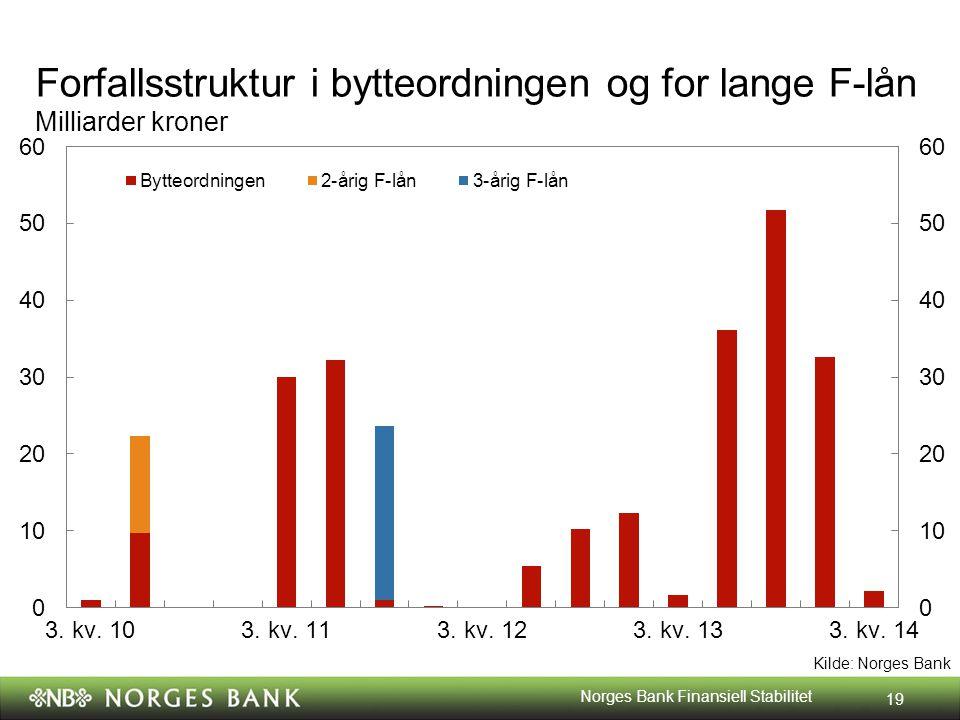 Kilde: Norges Bank Forfallsstruktur i bytteordningen og for lange F-lån Milliarder kroner 19 Norges Bank Finansiell Stabilitet