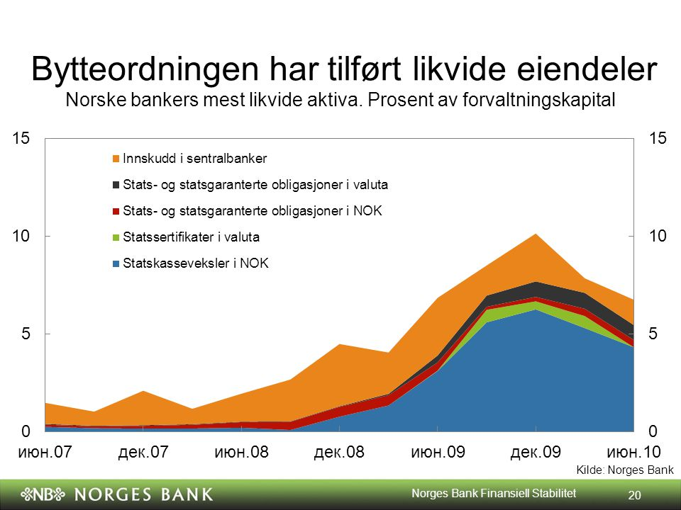 Kilde: Norges Bank Bytteordningen har tilført likvide eiendeler Norske bankers mest likvide aktiva. Prosent av forvaltningskapital 20 Norges Bank Fina