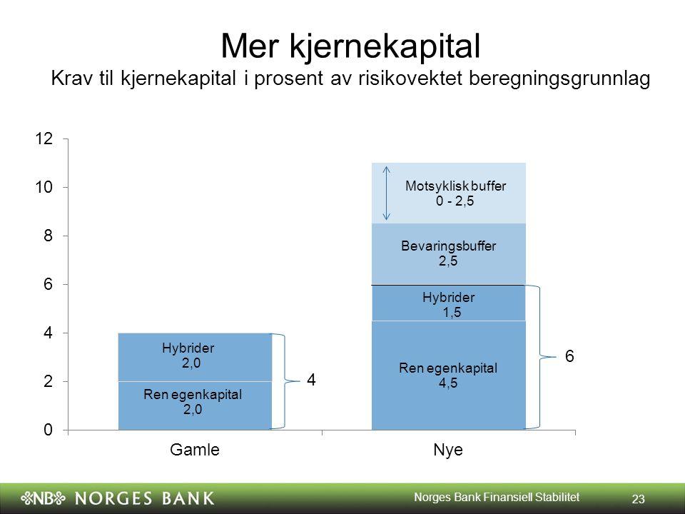 Mer kjernekapital Krav til kjernekapital i prosent av risikovektet beregningsgrunnlag 23 Norges Bank Finansiell Stabilitet 4 6