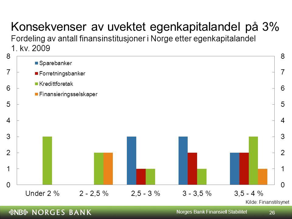 Kilde: Finanstilsynet Konsekvenser av uvektet egenkapitalandel på 3% Fordeling av antall finansinstitusjoner i Norge etter egenkapitalandel 1.