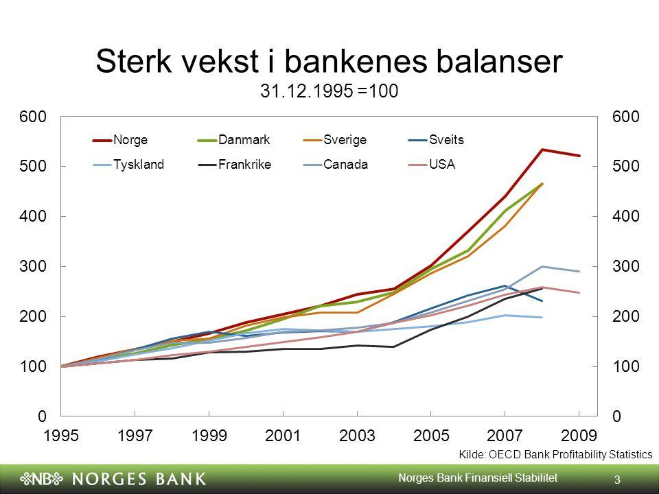 Sterk vekst i bankenes balanser 31.12.1995 =100 Kilde: OECD Bank Profitability Statistics 3 Norges Bank Finansiell Stabilitet