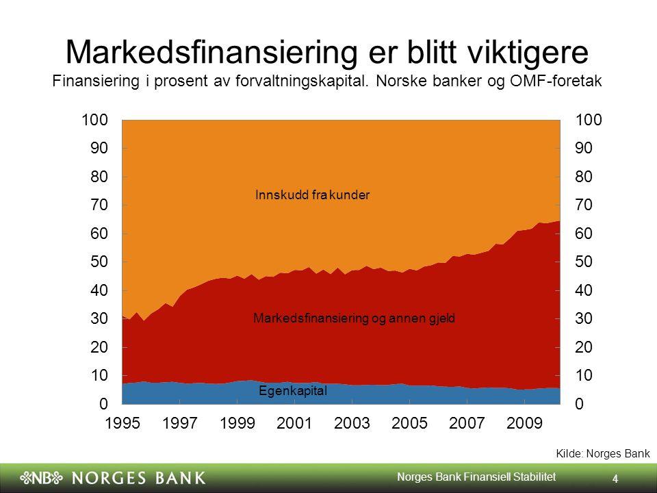 Markedsfinansiering er blitt viktigere Finansiering i prosent av forvaltningskapital.