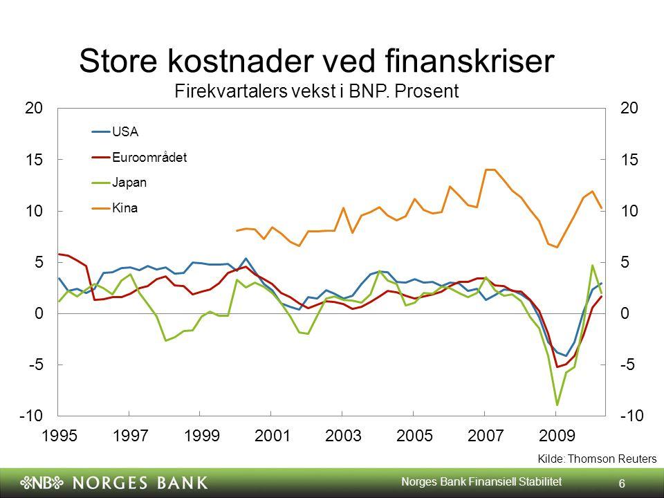 6 Kilde: Thomson Reuters Store kostnader ved finanskriser Firekvartalers vekst i BNP. Prosent Norges Bank Finansiell Stabilitet