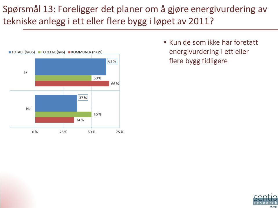 Spørsmål 13: Foreligger det planer om å gjøre energivurdering av tekniske anlegg i ett eller flere bygg i løpet av 2011.