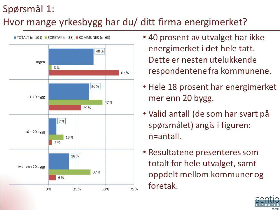 Spørsmål 1: Hvor mange yrkesbygg har du/ ditt firma energimerket.
