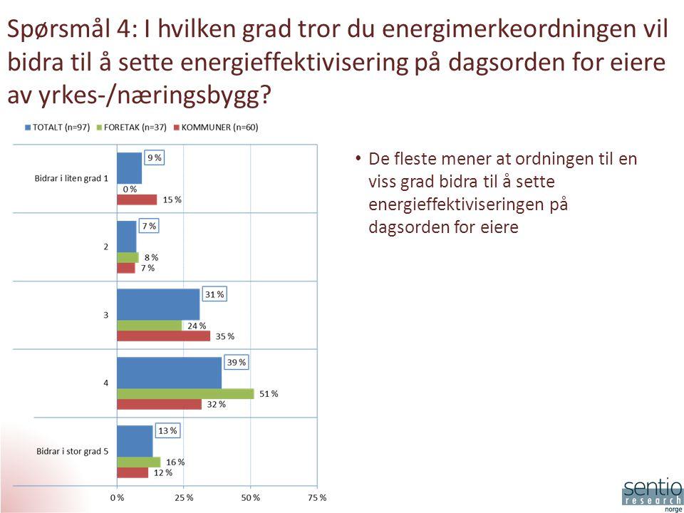 Spørsmål 4: I hvilken grad tror du energimerkeordningen vil bidra til å sette energieffektivisering på dagsorden for eiere av yrkes-/næringsbygg.