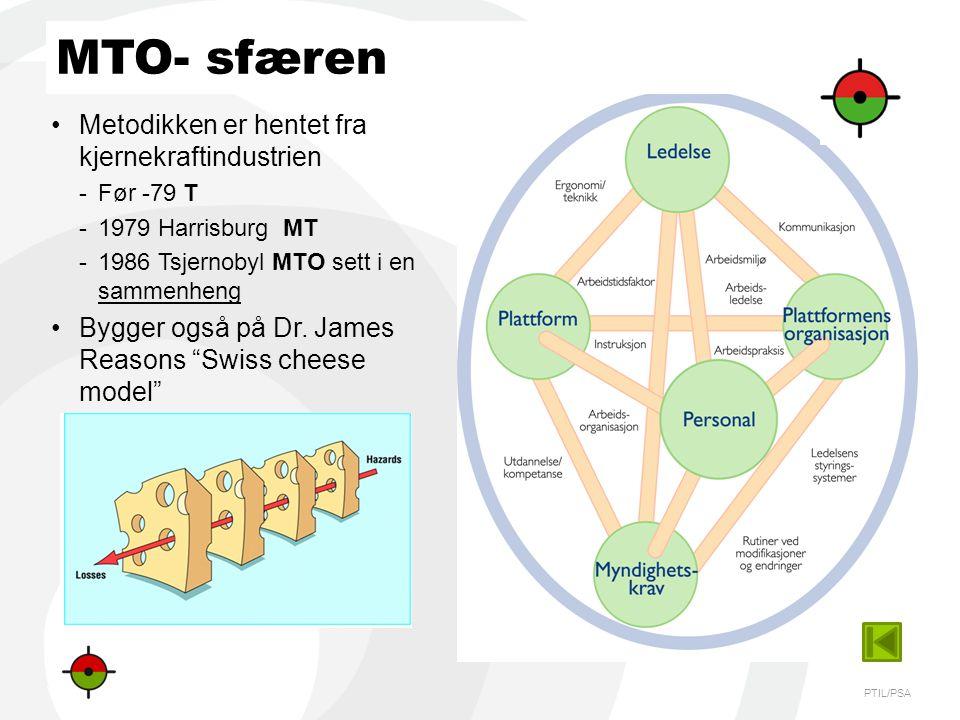 PTIL/PSA •Metodikken er hentet fra kjernekraftindustrien - Før -79 T - 1979 Harrisburg MT - 1986 Tsjernobyl MTO sett i en sammenheng •Bygger også på D