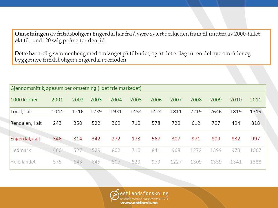 Gjennomsnitt kjøpesum per omsetning (i det frie markedet) 1000 kroner20012002200320042005200620072008200920102011 Trysil, i alt10441216123919311454142